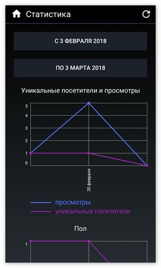 Просмотр статистики сообщества в Kate Mobile